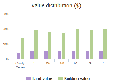 Value distribution ($) of Prism Lane, McKinney, TX: 313, 316, 320, 321, 324, 324, 328
