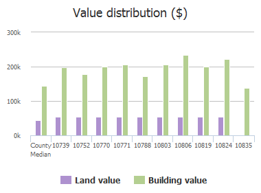 Value distribution ($) of Providence Drive, Frisco, TX: 10739, 10752, 10770, 10771, 10788, 10803, 10806, 10819, 10824, 10835