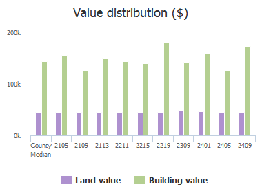 Value distribution ($) of Quail Hollow Drive, Sachse, TX: 2105, 2109, 2113, 2211, 2215, 2219, 2309, 2401, 2405, 2409