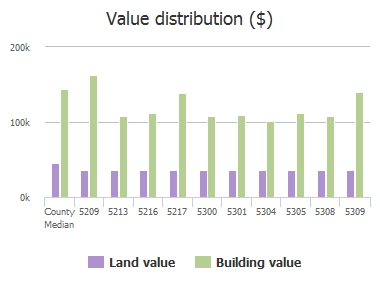 Value distribution ($) of Rain Forest Drive, McKinney, TX: 5209, 5213, 5216, 5217, 5300, 5301, 5304, 5305, 5308, 5309