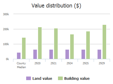 Value distribution ($) of Ramblewood Way, Plano, TX: 2920, 2921, 2924, 2925, 2929