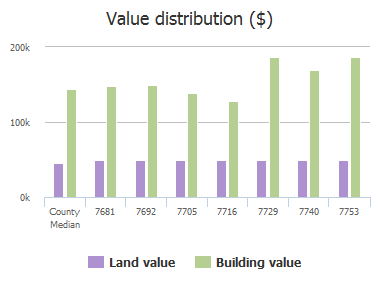 Value distribution ($) of Ravenhill Drive, Frisco, TX: 7681, 7692, 7705, 7716, 7729, 7740, 7753