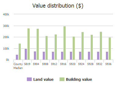Value distribution ($) of Richwater Drive, Dallas, TX: 5819, 5904, 5908, 5912, 5916, 5920, 5924, 5928, 5932, 5936