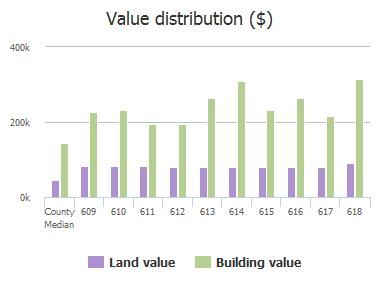 Value distribution ($) of Roanoke Drive, Allen, TX: 609, 610, 611, 612, 613, 614, 615, 616, 617, 618