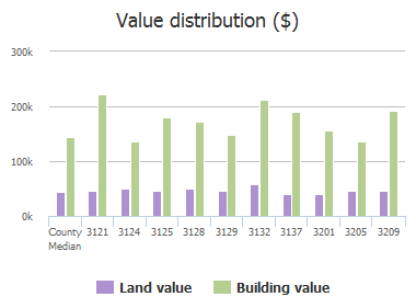 Value distribution ($) of Rocky Mountain Drive, Plano, TX: 3121, 3124, 3125, 3128, 3129, 3132, 3137, 3201, 3205, 3209
