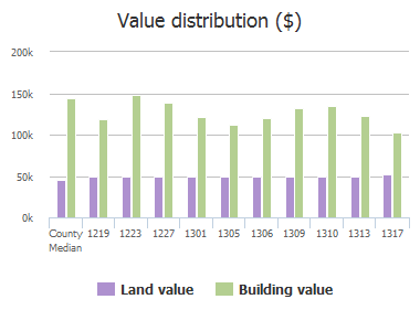 Value distribution ($) of Rodeo Drive, Murphy, TX: 1219, 1223, 1227, 1301, 1305, 1306, 1309, 1310, 1313, 1317