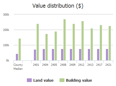Value distribution ($) of Royal Birkdale Drive, Plano, TX: 2401, 2404, 2405, 2408, 2409, 2412, 2413, 2417, 2421