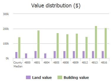 Value distribution ($) of Rushden Road, McKinney, TX: 4800, 4801, 4804, 4805, 4808, 4809, 4812, 4813, 4816