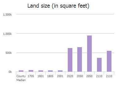 Land size (in square feet) of S Bridgefarmer Road, McKinney, TX: 1705, 1710, 1801, 1805, 2001, 2020, 2050, 2050, 2110, 2110