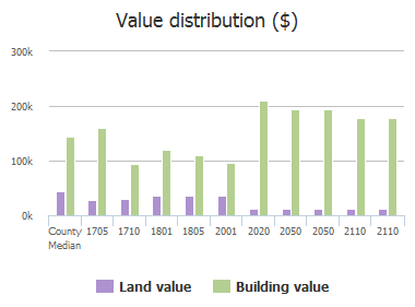 Value distribution ($) of S Bridgefarmer Road, McKinney, TX: 1705, 1710, 1801, 1805, 2001, 2020, 2050, 2050, 2110, 2110