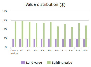 Value distribution ($) of S Heritage Pkwy, Allen, TX: 900, 902, 904, 906, 908, 910, 912, 914, 916, 1200