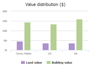 Value distribution ($) of S Hillside Street, Celina, TX: 132, 136