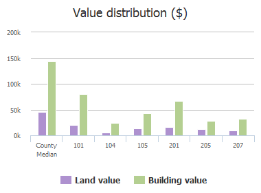 Value distribution ($) of S Kentucky Street, Celina, TX: 101, 104, 105, 120, 201, 205, 207