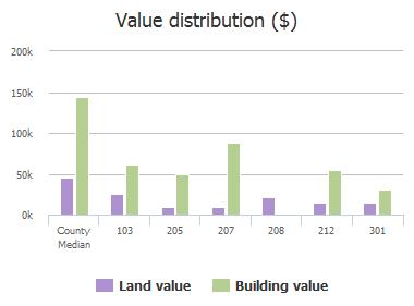 Value distribution ($) of S Oklahoma Street, Celina, TX: 103, 109, 109, 204, 205, 206, 207, 208, 212, 301