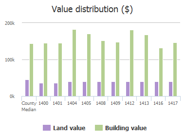 Value distribution ($) of Sacramento Terrace, Plano, TX: 1400, 1401, 1404, 1405, 1408, 1409, 1412, 1413, 1416, 1417
