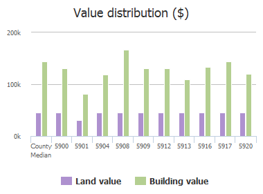 Value distribution ($) of Saddle Club Trail, McKinney, TX: 5900, 5901, 5904, 5908, 5909, 5912, 5913, 5916, 5917, 5920