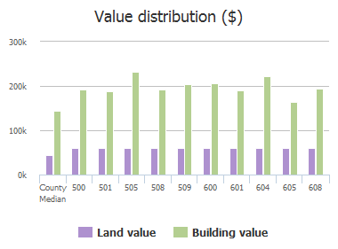 Value distribution ($) of Saddlehorn Drive, McKinney, TX: 500, 501, 505, 508, 509, 600, 601, 604, 605, 608