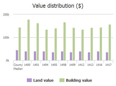 Value distribution ($) of Sandlewood Drive, Plano, TX: 1400, 1401, 1404, 1405, 1408, 1409, 1412, 1413, 1416, 1417