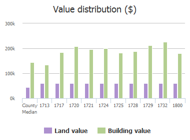 Value distribution ($) of Sandpiper Lane, Plano, TX: 1713, 1717, 1720, 1721, 1724, 1725, 1728, 1729, 1732, 1800