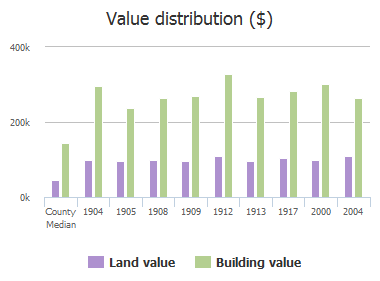 Value distribution ($) of Savannah Drive, McKinney, TX: 1904, 1905, 1908, 1909, 1912, 1913, 1913, 1917, 2000, 2004