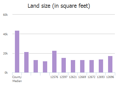 Land size (in square feet) of Seaton Circle, Frisco, TX: 12576, 12597, 12621, 12669, 12672, 12693, 12696