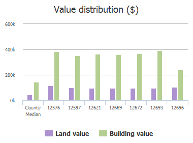 Value distribution ($) of Seaton Circle, Frisco, TX: 12576, 12597, 12621, 12669, 12672, 12693, 12696