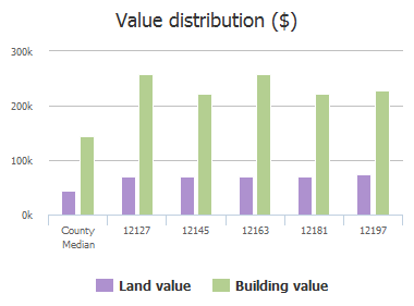 Value distribution ($) of Settlers Knoll Trail, Frisco, TX: 12127, 12145, 12163, 12181, 12197
