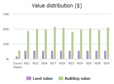 Value distribution ($) of Silver Lake Drive, Plano, TX: 5012, 5013, 5016, 5017, 5020, 5021, 5024, 5025, 5028, 5029