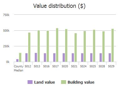 Value distribution ($) of Silver Lake Drive, Plano, TX: 5012, 5013, 5016, 5017, 5020, 5021, 5024, 5025, 5028, 5029