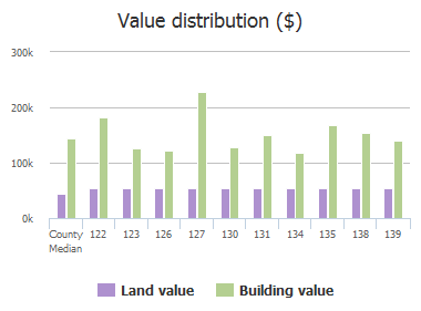 Value distribution ($) of Skyline Drive, Murphy, TX: 122, 123, 126, 127, 130, 131, 134, 135, 138, 139