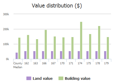 Value distribution ($) of Skyline Drive, Murphy, TX: 162, 163, 166, 167, 170, 171, 174, 175, 178, 179