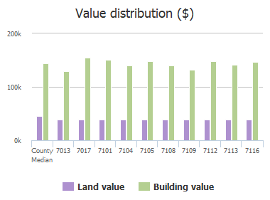 Value distribution ($) of Sonoma Valley Drive, Frisco, TX: 7013, 7017, 7101, 7104, 7105, 7108, 7109, 7112, 7113, 7116