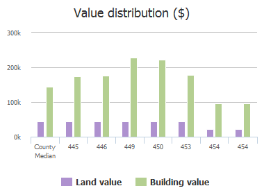 Value distribution ($) of Soren Drive, Murphy, TX: 445, 446, 449, 450, 453, 454, 454