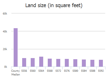 Land size (in square feet) of Southern Hills Drive, Frisco, TX: 5556, 5560, 5564, 5568, 5572, 5576, 5580, 5584, 5588, 5592