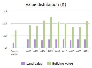 Value distribution ($) of Southpointe Drive, Richardson, TX: 4400, 4401, 4404, 4405, 4408, 4412, 4416, 4420, 4421
