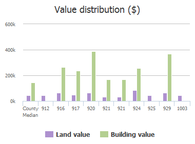 Value distribution ($) of Sparrow Drive, Murphy, TX: 912, 916, 917, 920, 921, 921, 924, 925, 929, 1003