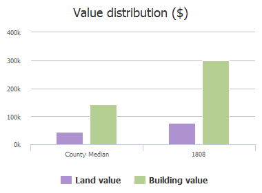 Value distribution ($) of St Johns Avenue, Allen, TX: 1808