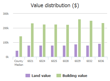 Value distribution ($) of Still Forest Drive, Dallas, TX: 6021, 6024, 6025, 6028, 6029, 6032, 6036
