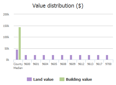 Value distribution ($) of Straightaway Drive, McKinney, TX: 9600, 9601, 9604, 9605, 9608, 9609, 9612, 9613, 9617, 9700