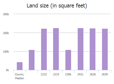 Land size (in square feet) of Surrey Estates Road, McKinney, TX: 2232, 2233, 2241, 2306, 2420, 2421, 2626, 2639, 2694