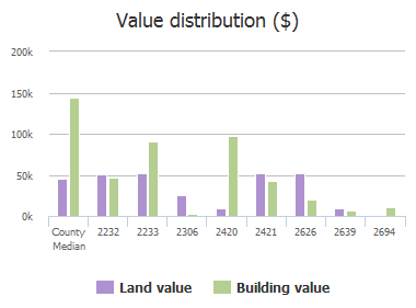 Value distribution ($) of Surrey Estates Road, McKinney, TX: 2232, 2233, 2241, 2306, 2420, 2421, 2626, 2639, 2694