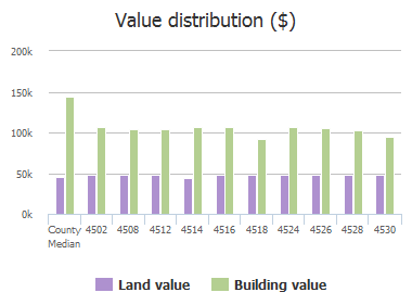 Value distribution ($) of Sycamore Drive, Plano, TX: 4502, 4508, 4512, 4514, 4516, 4518, 4524, 4526, 4528, 4530
