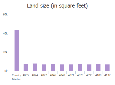Land size (in square feet) of Sydney Drive, Frisco, TX: 4005, 4024, 4027, 4046, 4049, 4071, 4078, 4093, 4108, 4137