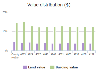 Value distribution ($) of Sydney Drive, Frisco, TX: 4005, 4024, 4027, 4046, 4049, 4071, 4078, 4093, 4108, 4137
