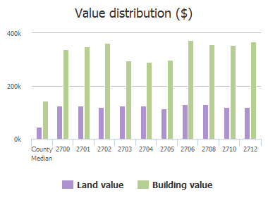 Value distribution ($) of Sylvan Way, McKinney, TX: 2700, 2701, 2702, 2703, 2704, 2705, 2706, 2708, 2710, 2712