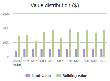 Value distribution ($) of Taprock Drive, McKinney, TX: 6409, 6412, 6413, 6416, 6417, 6420, 6421, 6500, 6501, 6504