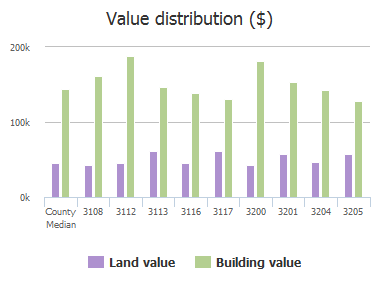 Value distribution ($) of Teakwood Lane, Plano, TX: 3105, 3108, 3112, 3113, 3116, 3117, 3200, 3201, 3204, 3205