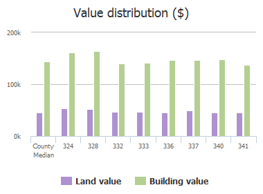 Value distribution ($) of Thomas Drive, Murphy, TX: 324, 328, 332, 333, 336, 337, 340, 341