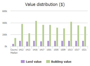 Value distribution ($) of Tree Farm Drive, Plano, TX: 1412, 1413, 1416, 1417, 1501, 1505, 1509, 1513, 1517, 1521