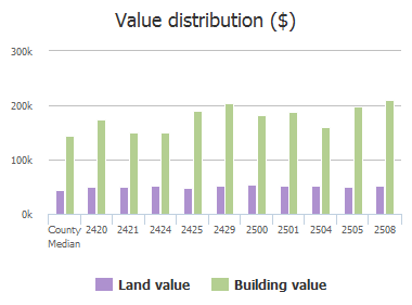 Value distribution ($) of Trophy Drive, Plano, TX: 2420, 2421, 2424, 2425, 2429, 2500, 2501, 2504, 2505, 2508